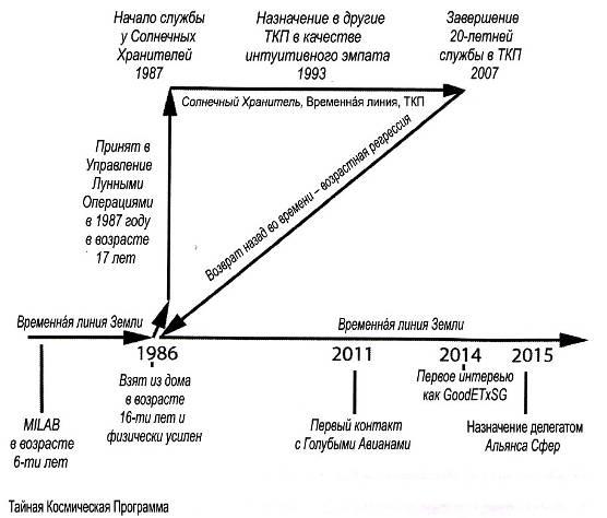 Космическое Раскрытие: Возрастная регрессия и технология путешествий во времени 248_2
